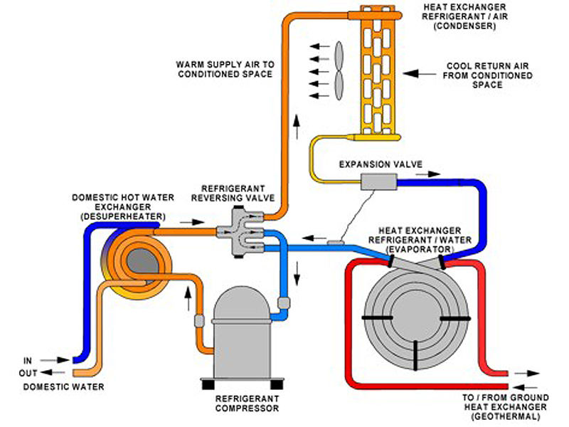 Ground Source And Air Source Heat Pump Installers In